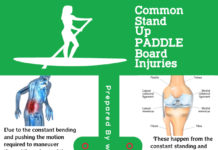 Paddle Board Injuries