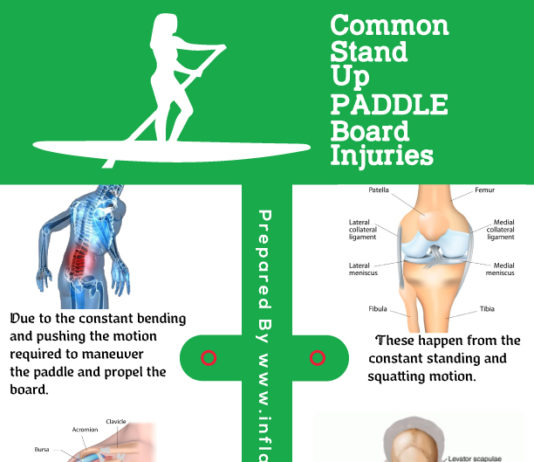 Paddle Board Injuries
